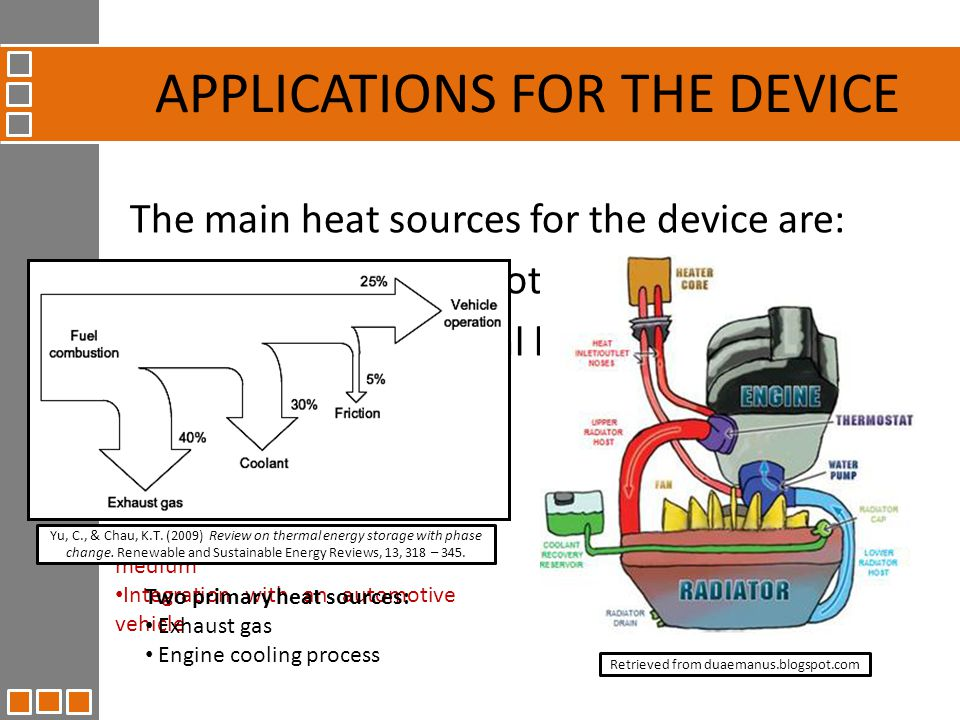 The main heat sources for the device are: Micro – CHP (automotive vehicle engines) Surplus solar thermal heat APPLICATIONS FOR THE DEVICE Micro-CHPSolar Requires a portable heat transfer medium Integration with an automotive vehicle Stationary application Integration with the domestic central heating system Two primary heat sources: Exhaust gas Engine cooling process Yu, C., & Chau, K.T.