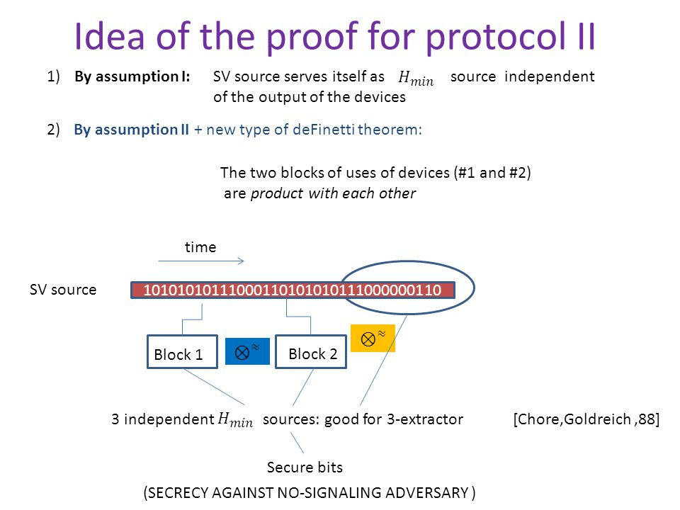 Idea of the proof for protocol II By assumption II + new type of deFinetti theorem: The two blocks of uses of devices (#1 and #2) are product with each other 10101010111000110101010111000000110 SV source Block 1 Block 2 3 independent sources: good for 3-extractor Secure bits (SECRECY AGAINST NO-SIGNALING ADVERSARY ) [Chore,Goldreich 88] time 2) By assumption I:SV source serves itself as source independent of the output of the devices 1)