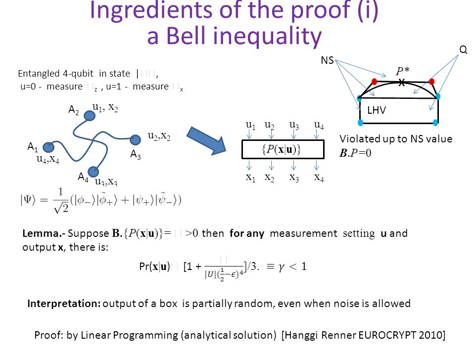 Ingredients of the proof (i) a Bell inequality LHV Q NS x P* {P(x|u)} A1A1 A2A2 A4A4 A3A3 Entangled 4-qubit in state |, u=0 - measure z, u=1 - measure x u 1, x 2 u 2,x 2 u 3,x 3 u 4,x 4 u 1 u 2 u 3 u 4 x 1 x 2 x 3 x 4 Violated up to NS value B.