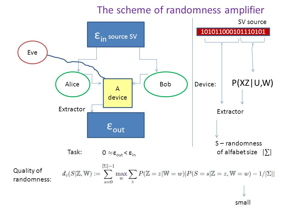 Quality of randomness: Eve AliceBob ε in source SV A device ε out Task: P(XZ|U,W) The scheme of randomness amplifier SV source Extractor Device: 101011000101110101 small