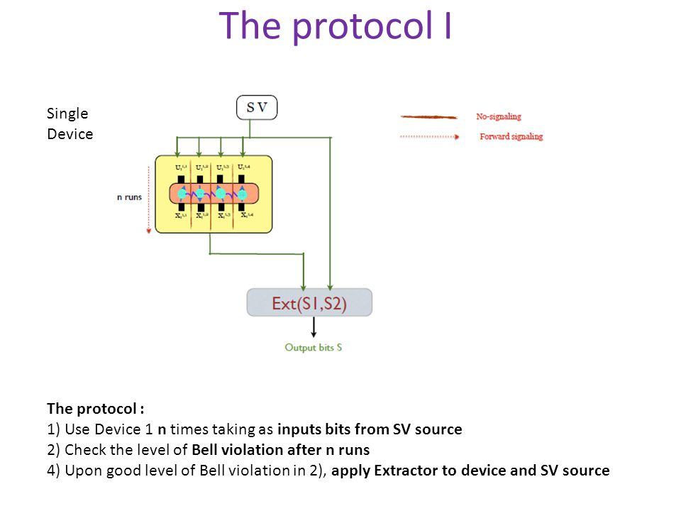 The protocol I The protocol : 1) Use Device 1 n times taking as inputs bits from SV source 2) Check the level of Bell violation after n runs 4) Upon good level of Bell violation in 2), apply Extractor to device and SV source Single Device