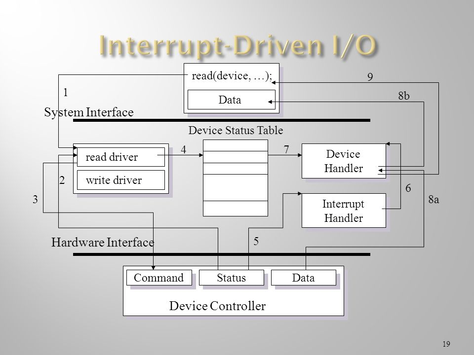 19 read(device, …); Data Device Controller Command Status Data read driver write driver 1 2 3 4 5 Hardware Interface System Interface Device Status Ta