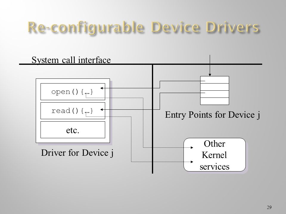 29 Other Kernel services Other Kernel services Entry Points for Device j open(){…} read(){…} etc. System call interface Driver for Device j