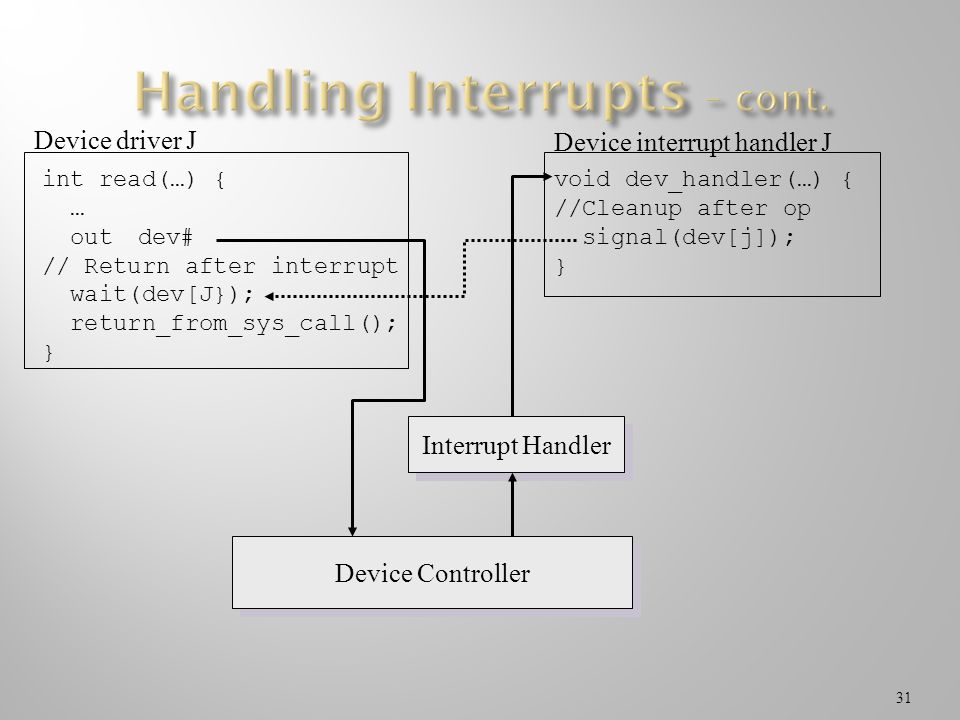 31 int read(…) { … outdev# // Return after interrupt wait(dev[J}); return_from_sys_call(); } Device driver J Device Controller Interrupt Handler void