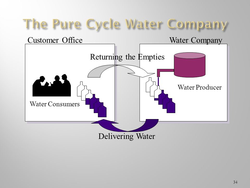 34 Water CompanyCustomer Office Water Consumers Water Producer Delivering Water Returning the Empties