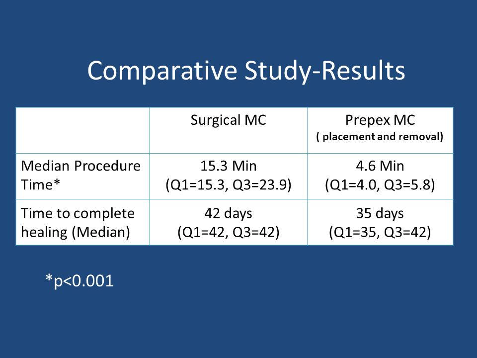 Comparative Study-Results Surgical MCPrepex MC ( placement and removal) Median Procedure Time* 15.3 Min (Q1=15.3, Q3=23.9) 4.6 Min (Q1=4.0, Q3=5.8) Ti