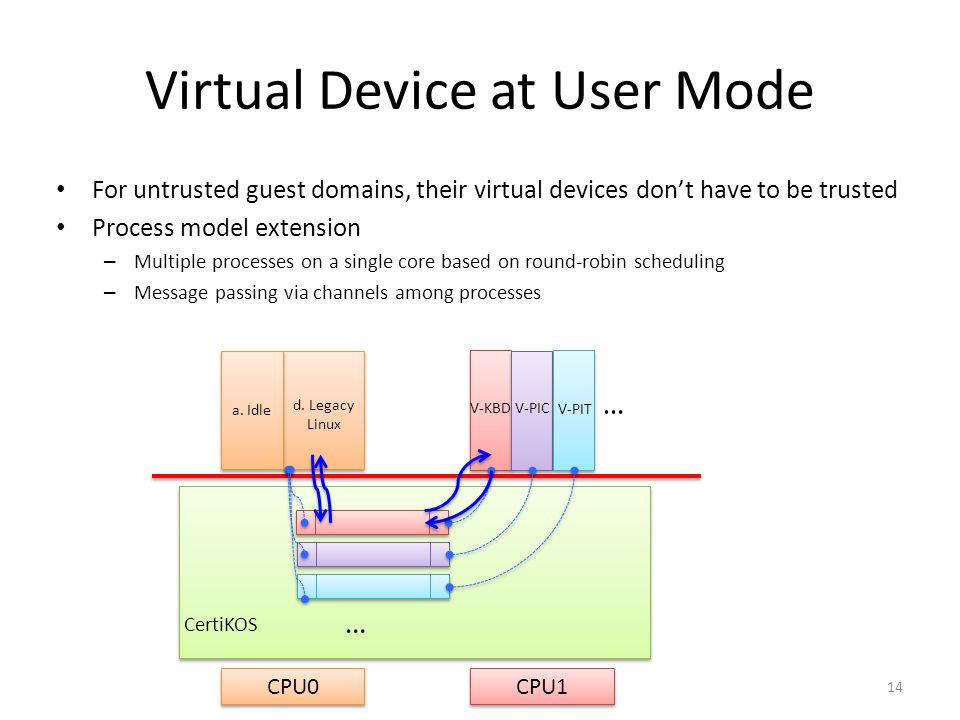 Virtual Device at User Mode For untrusted guest domains, their virtual devices dont have to be trusted Process model extension – Multiple processes on