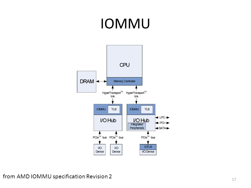 IOMMU from AMD IOMMU specification Revision 2 17