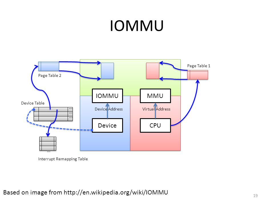 IOMMU Based on image from http://en.wikipedia.org/wiki/IOMMU CPU MMUIOMMU Device Device AddressVirtual Address … … … Device Table Page Table 2 Page Ta