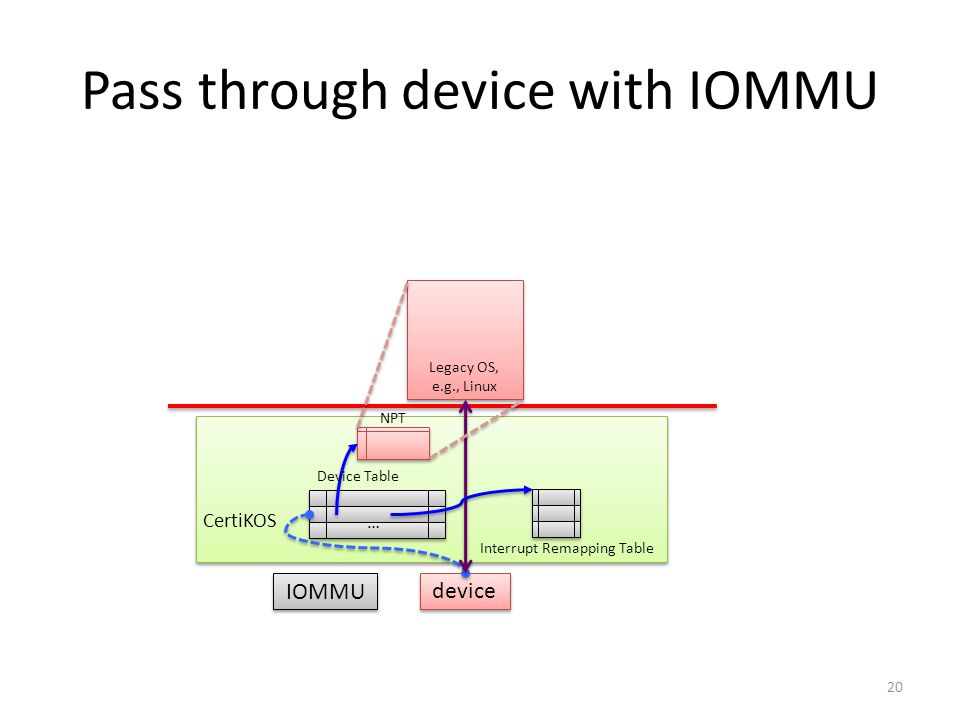 Pass through device with IOMMU Legacy OS, e.g., Linux device CertiKOS IOMMU … Device Table Interrupt Remapping Table NPT 20
