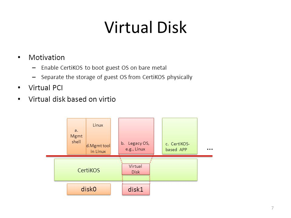 Virtual Disk Motivation – Enable CertiKOS to boot guest OS on bare metal – Separate the storage of guest OS from CertiKOS physically Virtual PCI Virtu
