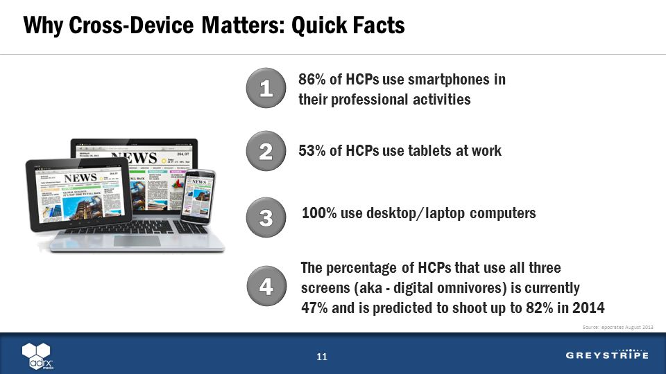 86% of HCPs use smartphones in their professional activities 11 Why Cross-Device Matters: Quick Facts 53% of HCPs use tablets at work 100% use desktop