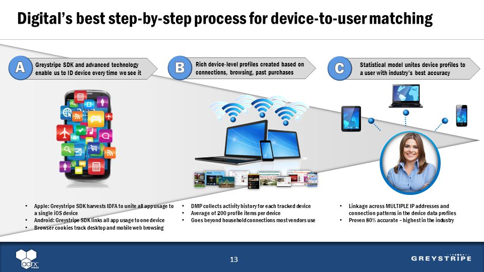 13 Digitals best step-by-step process for device-to-user matching Linkage across MULTIPLE IP addresses and connection patterns in the device data prof