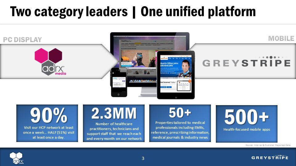 GREYSTRIPE MEDIA Two category leaders | One unified platform 90% Visit our HCP network at least once a week… HALF (51%) visit at least once a day. 2.3