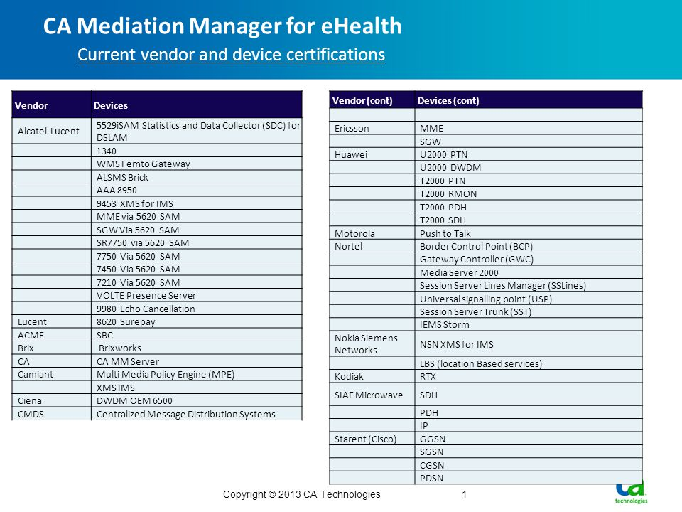 CA Mediation Manager for eHealth Current vendor and device certifications Copyright © 2013 CA Technologies1 Vendor Devices Alcatel-Lucent 5529iSAM Statistics and Data Collector (SDC) for DSLAM 1340 WMS Femto Gateway ALSMS Brick AAA 8950 9453 XMS for IMS MME via 5620 SAM SGW Via 5620 SAM SR7750 via 5620 SAM 7750 Via 5620 SAM 7450 Via 5620 SAM 7210 Via 5620 SAM VOLTE Presence Server 9980 Echo Cancellation Lucent8620 Surepay ACMESBC Brix Brixworks CACA MM Server CamiantMulti Media Policy Engine (MPE) XMS IMS CienaDWDM OEM 6500 CMDSCentralized Message Distribution Systems Vendor (cont) Devices (cont) EricssonMME SGW HuaweiU2000 PTN U2000 DWDM T2000 PTN T2000 RMON T2000 PDH T2000 SDH MotorolaPush to Talk NortelBorder Control Point (BCP) Gateway Controller (GWC) Media Server 2000 Session Server Lines Manager (SSLines) Universal signalling point (USP) Session Server Trunk (SST) IEMS Storm Nokia Siemens Networks NSN XMS for IMS LBS (location Based services) KodiakRTX SIAE MicrowaveSDH PDH IP Starent (Cisco)GGSN SGSN CGSN PDSN