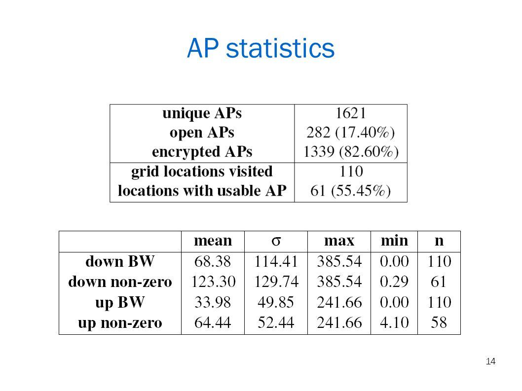 14 AP statistics