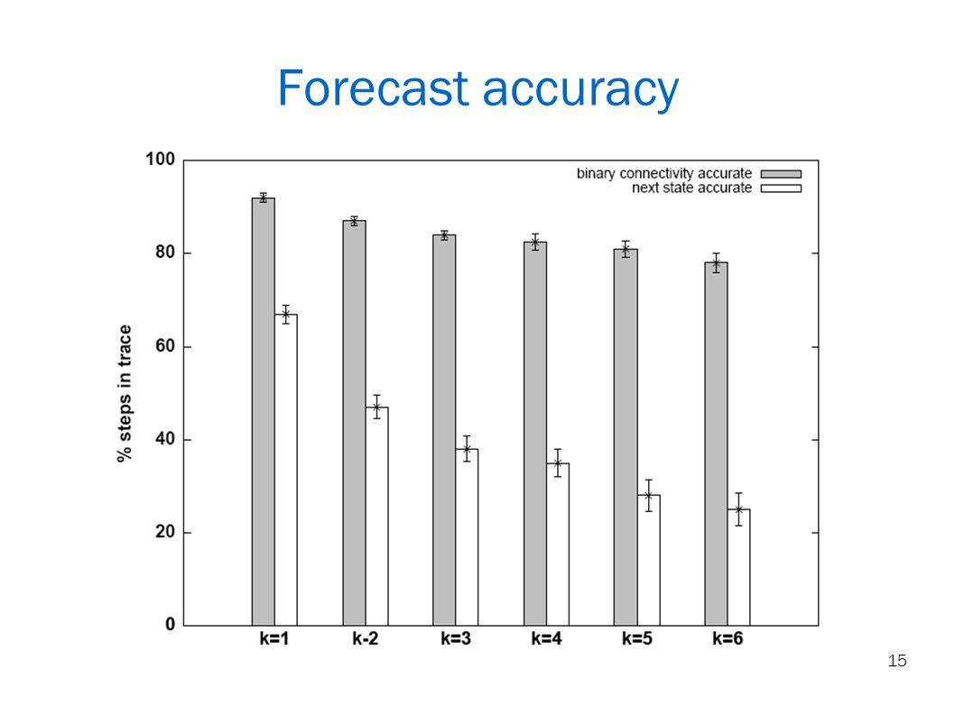 15 Forecast accuracy