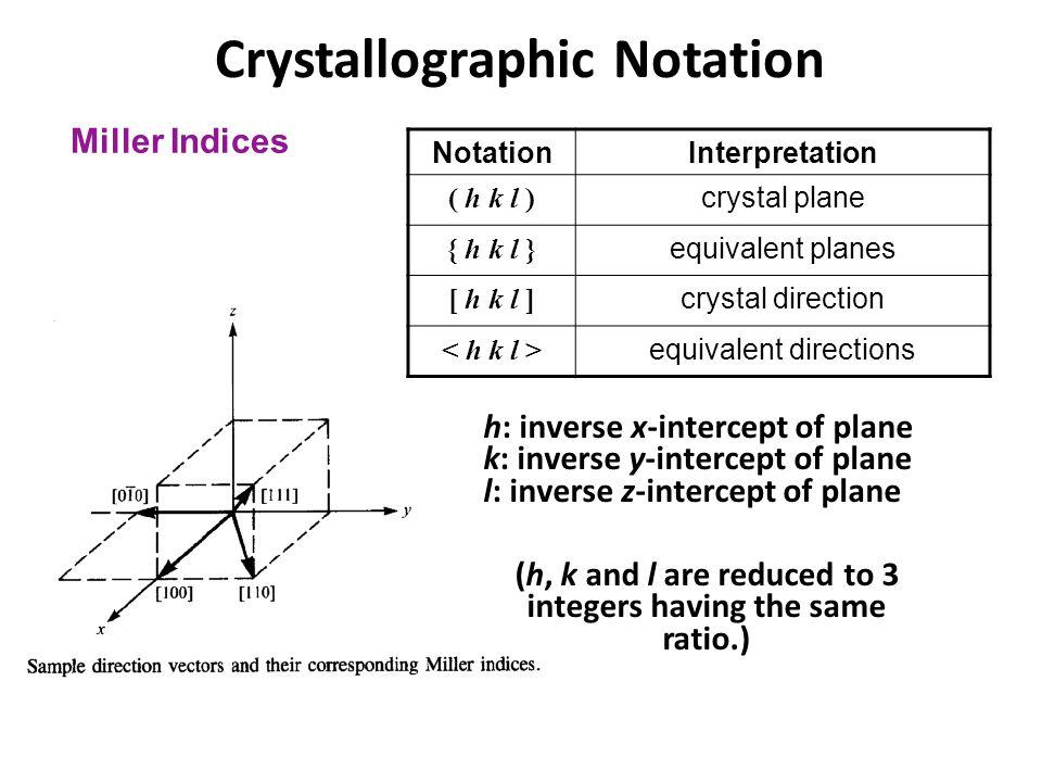 Crystallographic Notation NotationInterpretation ( h k l ) crystal plane { h k l } equivalent planes [ h k l ] crystal direction equivalent directions