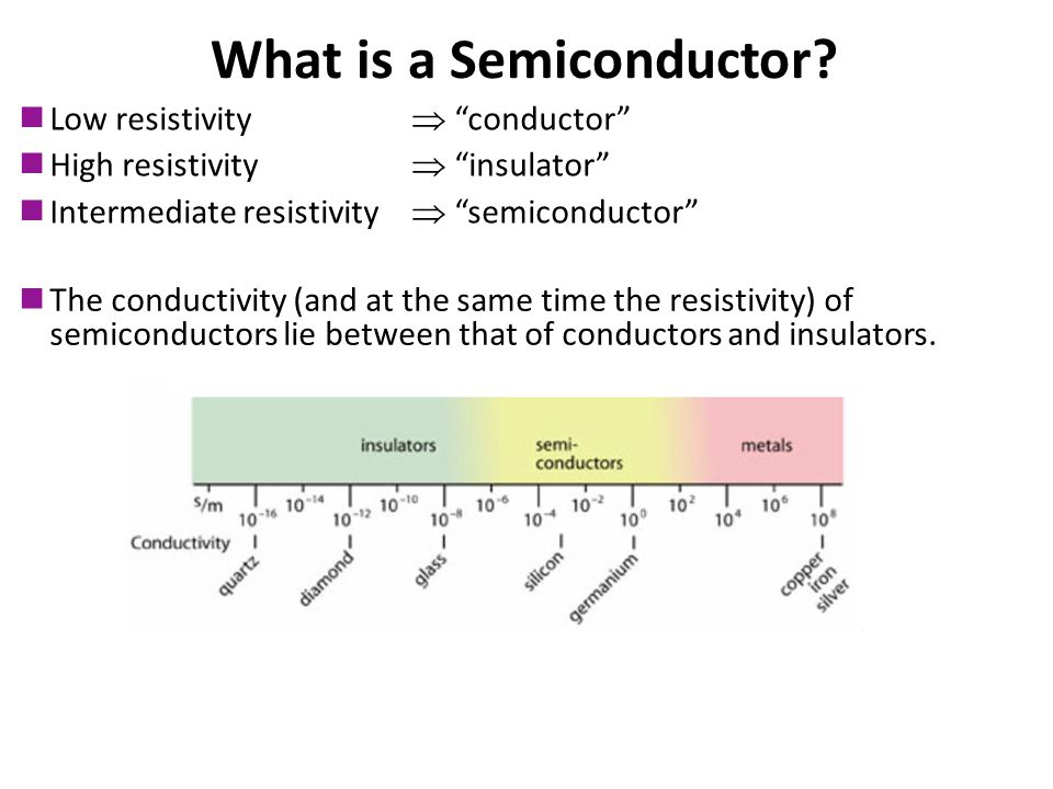 No recognizable long-range order Completely ordered in segments Entire solid is made up of atoms in an orderly three- dimensional array What is a Semiconductor.