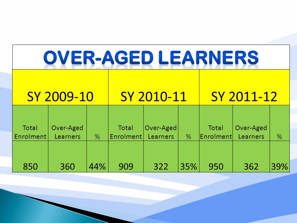 SY 2009-10SY 2010-11SY 2011-12 Total Enrolment Over-Aged Learners% Total Enrolment Over-Aged Learners% Total Enrolment Over-Aged Learners% 85036044%90932235%95036239%