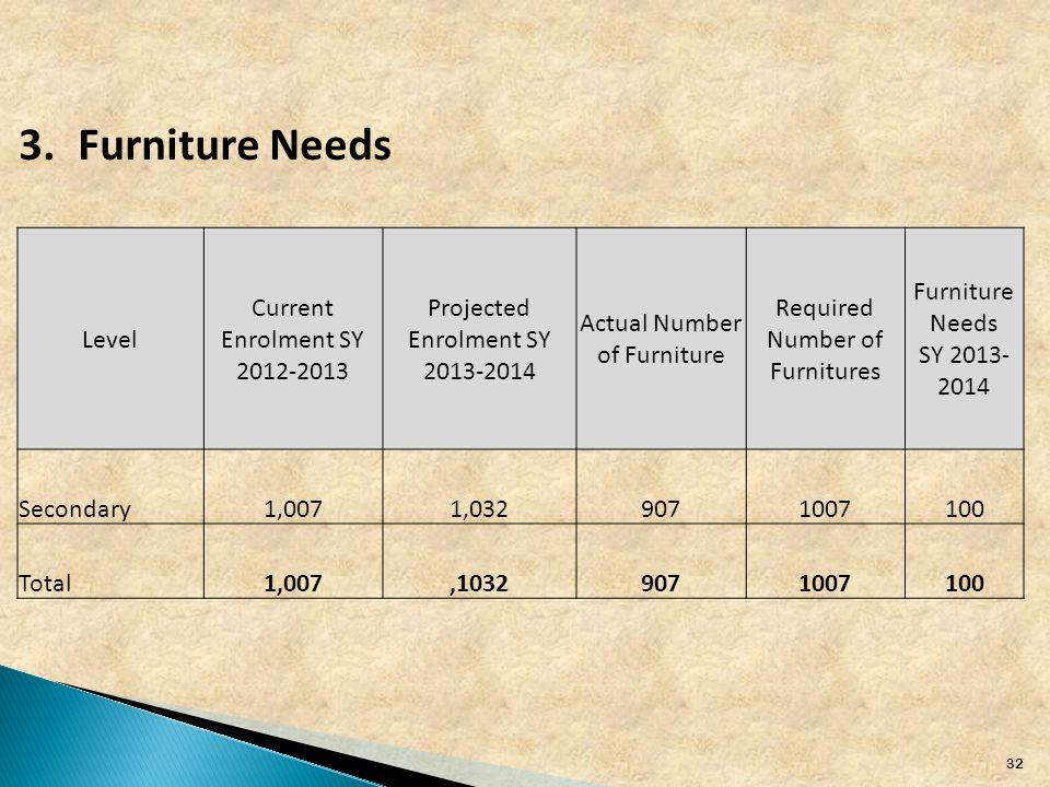 32 3.Furniture Needs Level Current Enrolment SY 2012-2013 Projected Enrolment SY 2013-2014 Actual Number of Furniture Required Number of Furnitures Furniture Needs SY 2013- 2014 Secondary 1,0071,0329071007100 Total1,007,10329071007100
