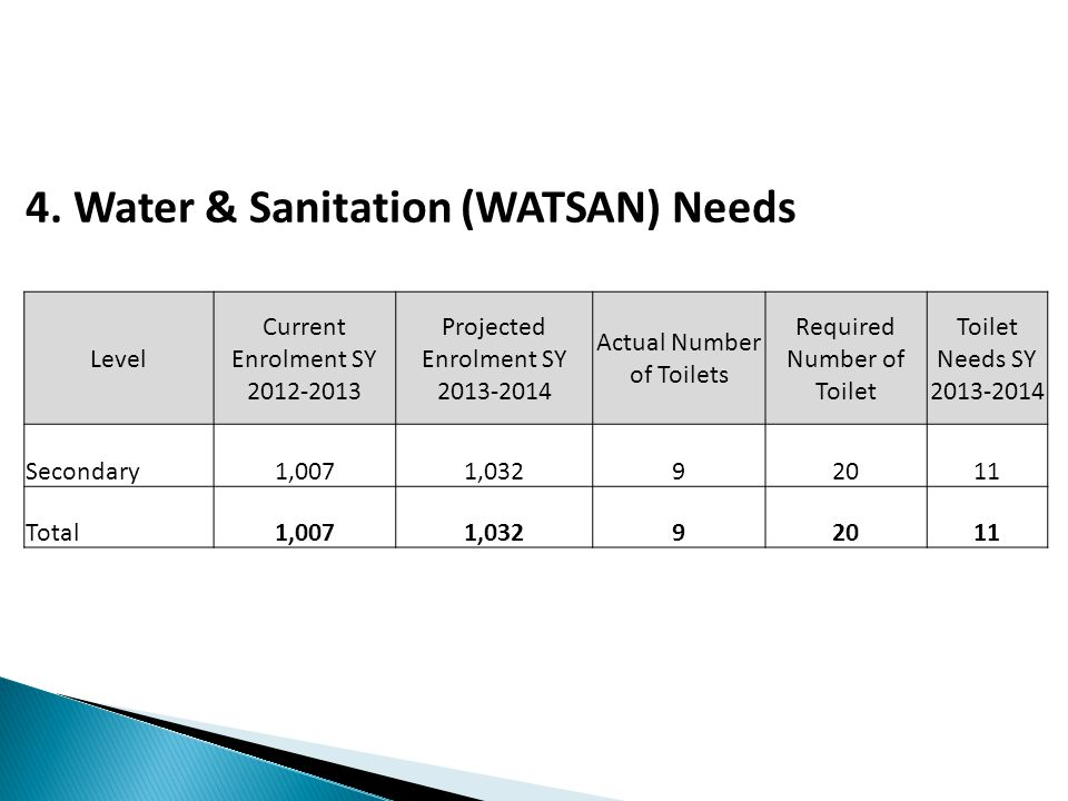 4. Water & Sanitation (WATSAN) Needs Level Current Enrolment SY 2012-2013 Projected Enrolment SY 2013-2014 Actual Number of Toilets Required Number of