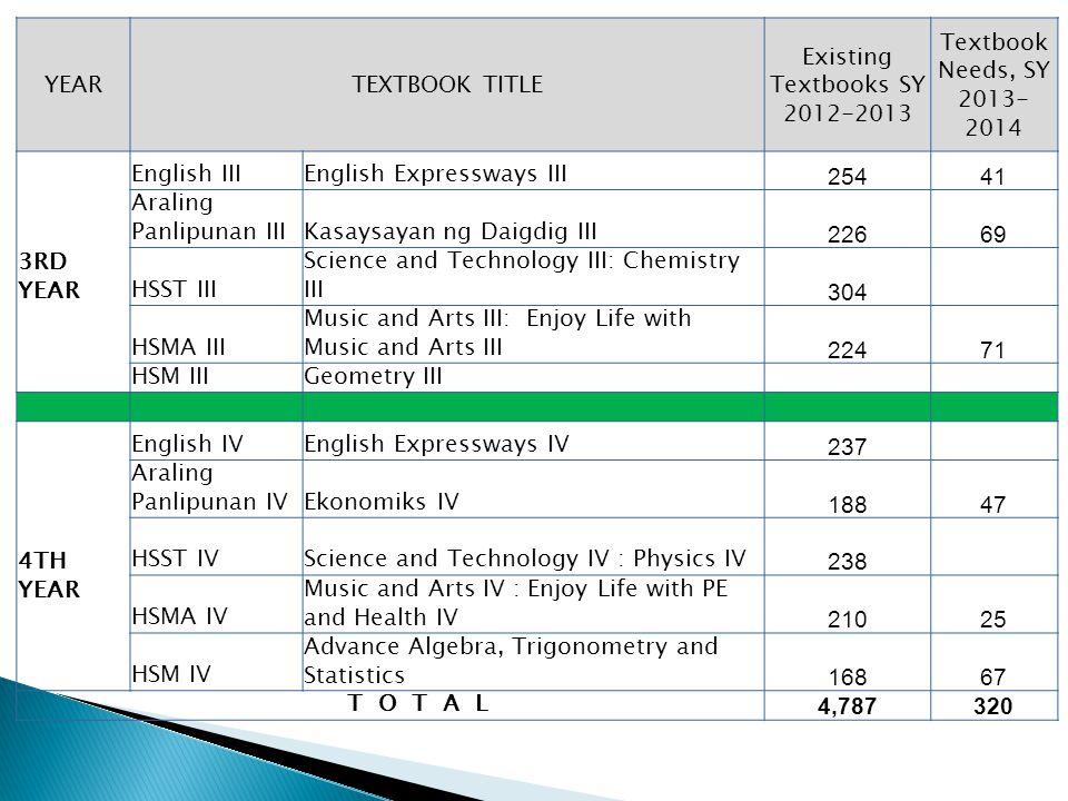 YEARTEXTBOOK TITLE Existing Textbooks SY 2012-2013 Textbook Needs, SY 2013- 2014 3RD YEAR English IIIEnglish Expressways III 25441 Araling Panlipunan IIIKasaysayan ng Daigdig III 22669 HSST III Science and Technology III: Chemistry III 304 HSMA III Music and Arts III: Enjoy Life with Music and Arts III 22471 HSM IIIGeometry III 4TH YEAR English IVEnglish Expressways IV 237 Araling Panlipunan IVEkonomiks IV 18847 HSST IVScience and Technology IV : Physics IV 238 HSMA IV Music and Arts IV : Enjoy Life with PE and Health IV 21025 HSM IV Advance Algebra, Trigonometry and Statistics 16867 T O T A L 4,787320