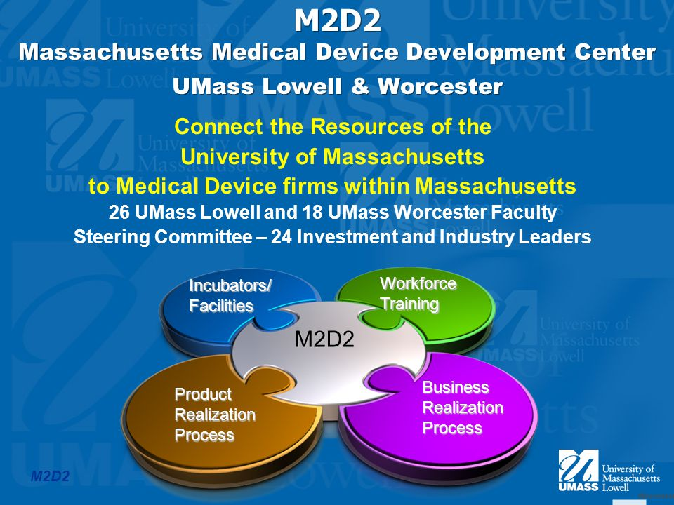 M2D2 Connect the Resources of the University of Massachusetts to Medical Device firms within Massachusetts 26 UMass Lowell and 18 UMass Worcester Faculty Steering Committee – 24 Investment and Industry Leaders M2D2 Massachusetts Medical Device Development Center UMass Lowell & Worcester M2D2 WorkforceTraining ProductRealizationProcess Incubators/Facilities BusinessRealizationProcess Worcester