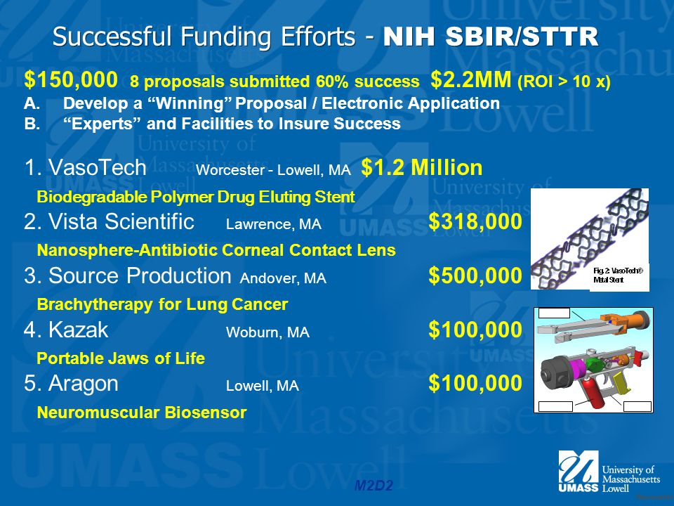 M2D2 Successful Funding Efforts - NIH SBIR/STTR $150,000 8 proposals submitted 60% success $2.2MM (ROI > 10 x) A.Develop a Winning Proposal / Electronic Application B.Experts and Facilities to Insure Success 1.
