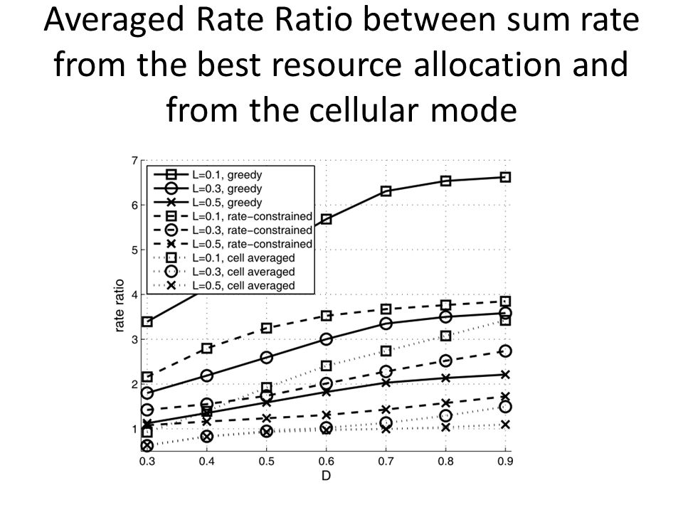 Averaged Rate Ratio between sum rate from the best resource allocation and from the cellular mode