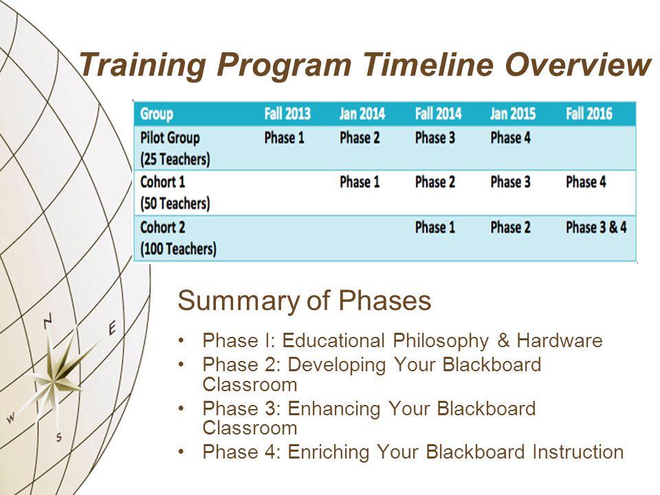 Training Program Timeline Overview Summary of Phases Phase I: Educational Philosophy & Hardware Phase 2: Developing Your Blackboard Classroom Phase 3: