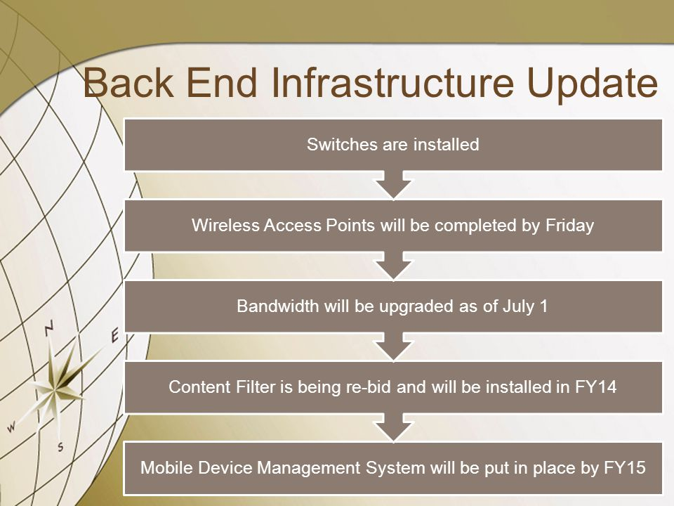 Back End Infrastructure Update Mobile Device Management System will be put in place by FY15 Content Filter is being re-bid and will be installed in FY14 Bandwidth will be upgraded as of July 1 Wireless Access Points will be completed by Friday Switches are installed