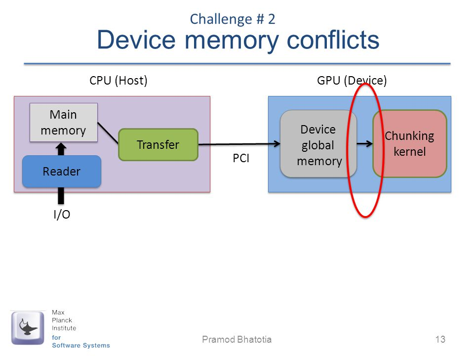 Device memory conflicts Pramod Bhatotia 13 Challenge # 2 GPU (Device) Device global memory PCI CPU (Host) Main memory Main memory Chunking kernel I/O