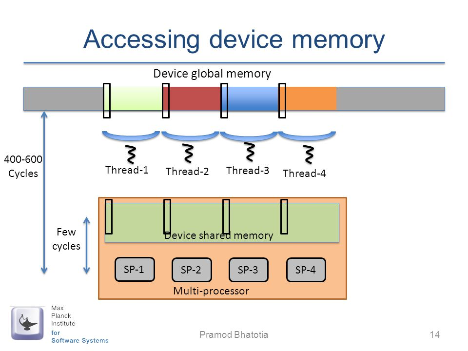 Accessing device memory Pramod Bhatotia 14 Thread-1 Thread-2 Thread-4 Device global memory Multi-processor SP-1 SP-2SP-3SP-4 Thread-3 400-600 Cycles F