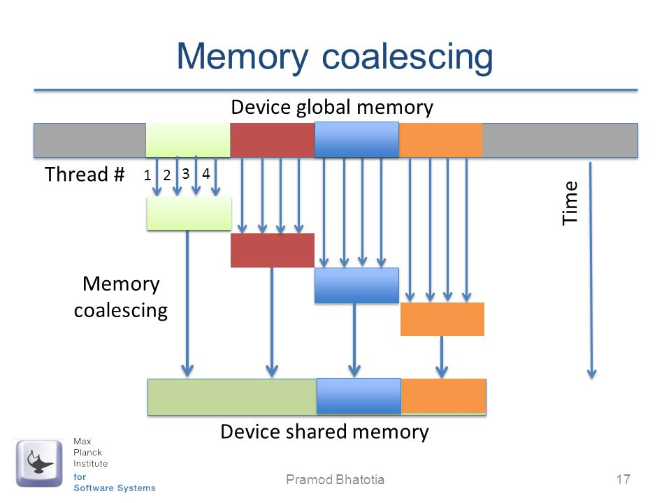 Memory coalescing Pramod Bhatotia 17 Device global memory Device shared memory Memory coalescing Time 1 2 4 Thread # 3