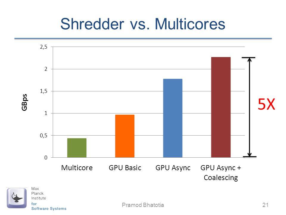Shredder vs. Multicores Pramod Bhatotia 21 5X