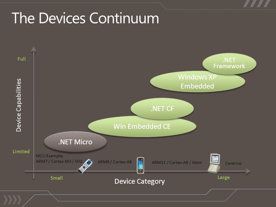 Device Capabilities Full Limited Large Small Device Category Win Embedded CE Windows XP Embedded.NET Micro.NET CF.NET Framework MCU Example: ARM7 / Cortex-M3 / SH2 ARM9 / Cortex-A8 ARM11 / Cortex-A9 / Atom Centrino