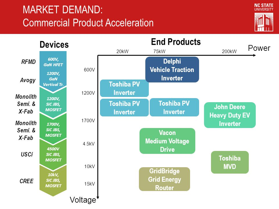 600V, GaN HFET 1200V, SiC JBS, MOSFET 1700V, SiC JBS, MOSFET 4500V SiC JBS, MOSFET 10kV, SiC JBS, MOSFET RFMD 1200V, GaN Vertical Tr. Avogy Monolith S