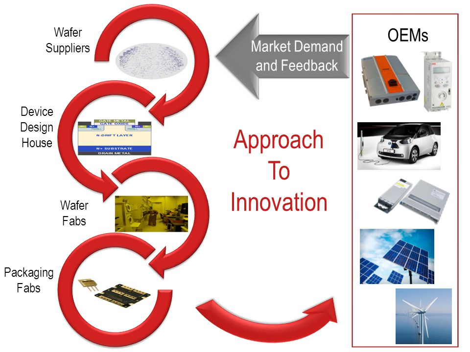 Approach To Innovation Wafer Suppliers Market Demand and Feedback Device Design House Wafer Fabs Packaging Fabs OEMs