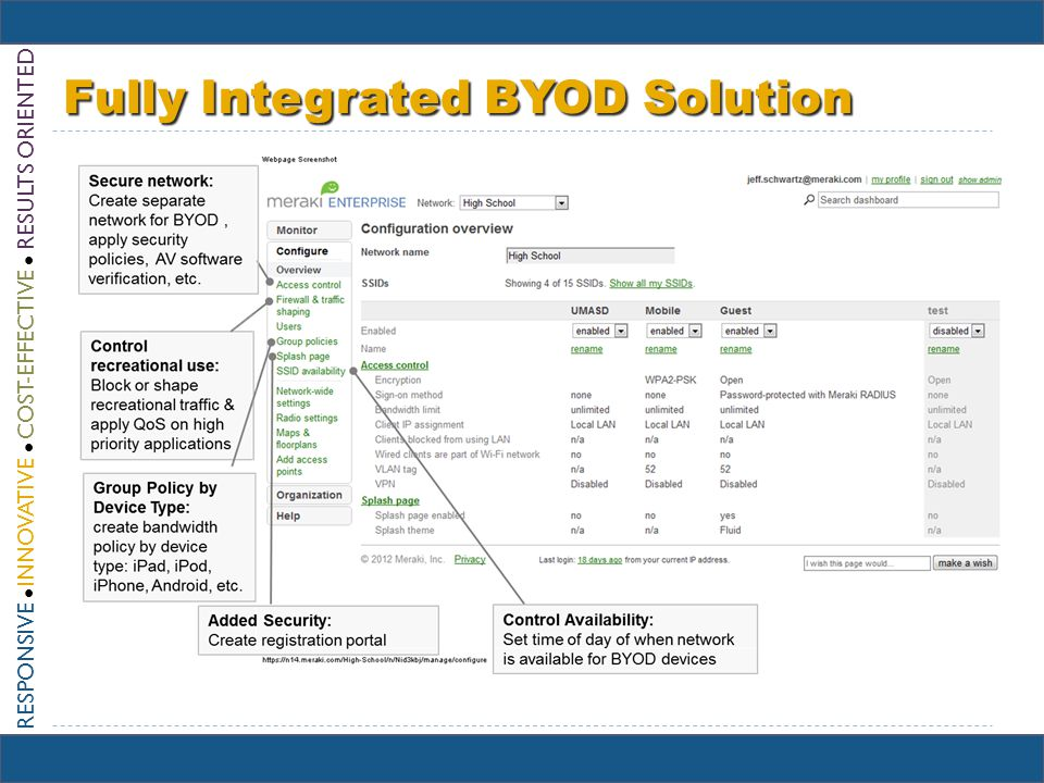 RESPONSIVE INNOVATIVE COST-EFFECTIVE RESULTS ORIENTED Fully Integrated BYOD Solution