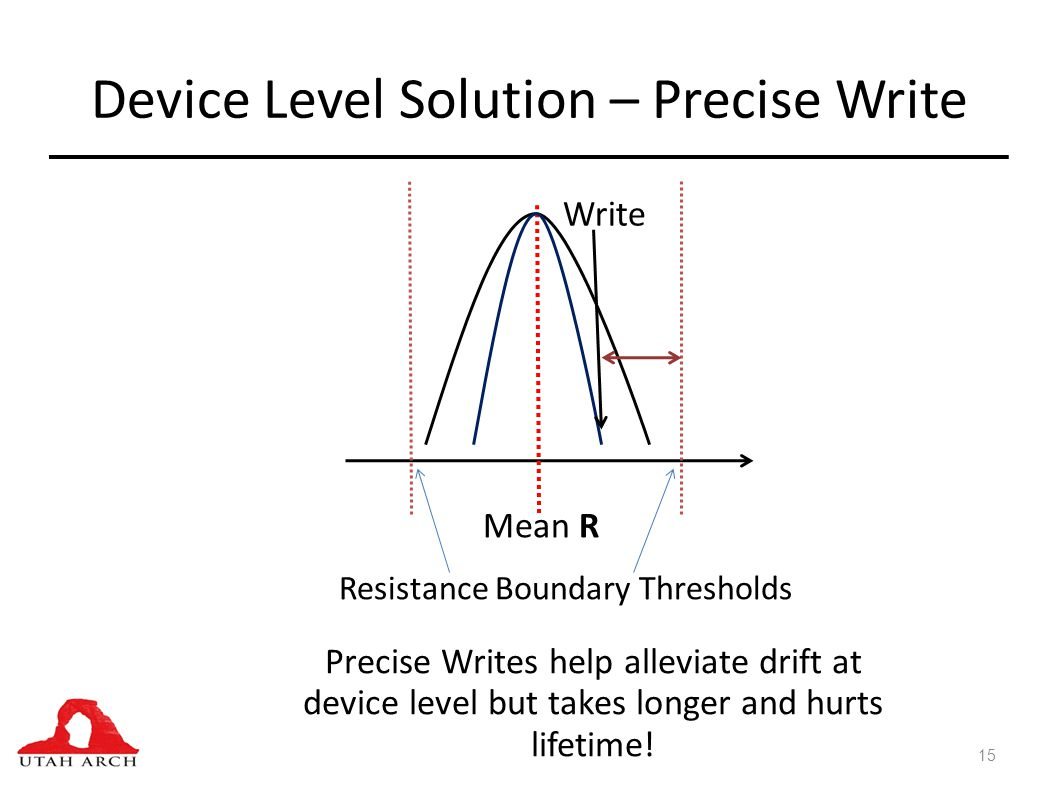 Device Level Solution – Precise Write 15 Mean R Resistance Boundary Thresholds Precise Writes help alleviate drift at device level but takes longer and hurts lifetime.