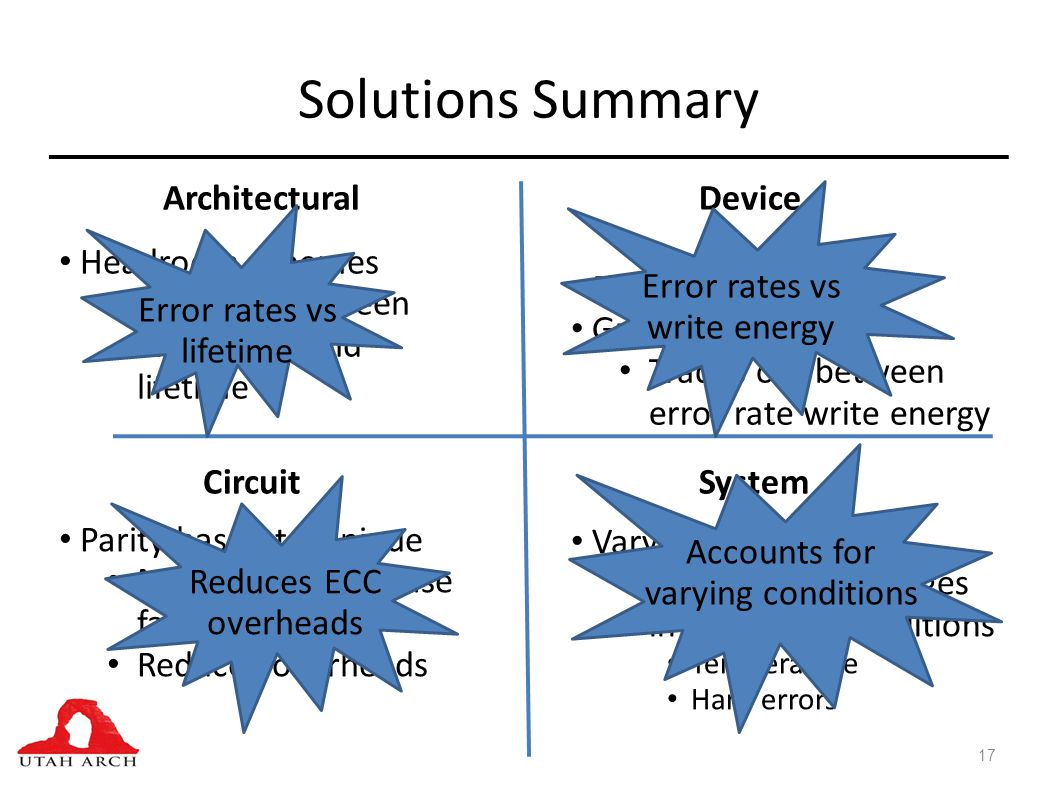 Solutions Summary 17 ArchitecturalDevice SystemCircuit Headroom schemes Trade off between error rates and lifetime Parity based technique Makes common