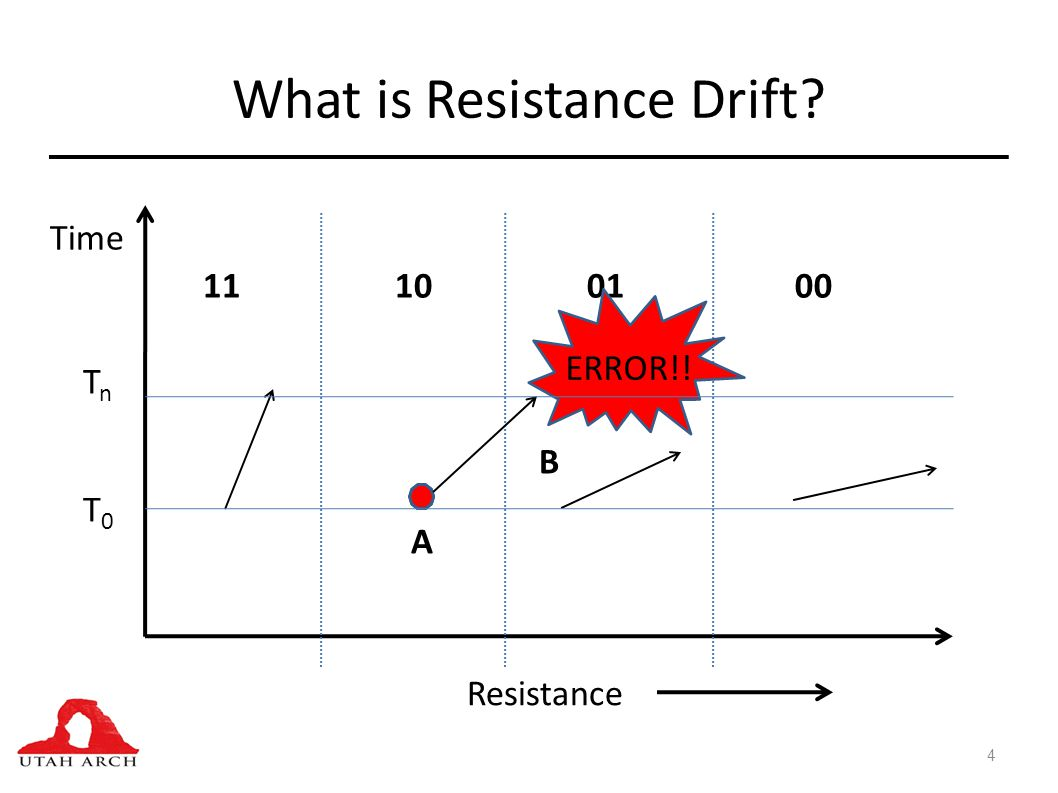 What is Resistance Drift? 4 Resistance Time 11100100 A B ERROR!! T0T0 TnTn