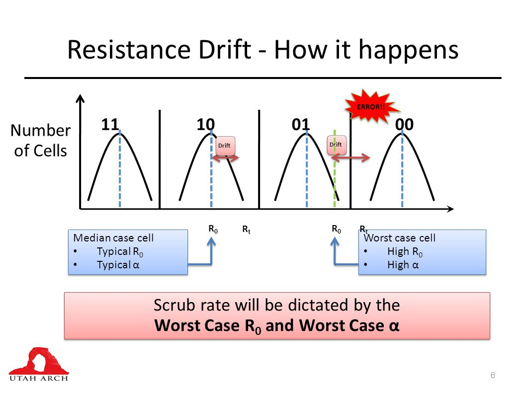 Resistance Drift - How it happens 6 11100100 Median case cell Typical R 0 Typical α Median case cell Typical R 0 Typical α Worst case cell High R 0 High α Worst case cell High R 0 High α Scrub rate will be dictated by the Worst Case R 0 and Worst Case α Scrub rate will be dictated by the Worst Case R 0 and Worst Case α Drift R0R0 R0R0 RtRt RtRt ERROR!.