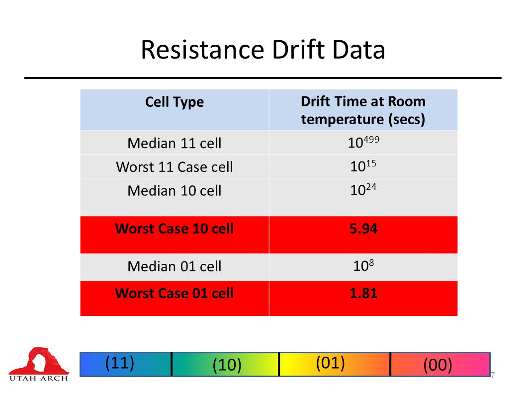 Resistance Drift Data 7 Cell TypeDrift Time at Room temperature (secs) Median 11 cell10 499 Worst 11 Case cell10 15 Median 10 cell10 24 Worst Case 10 cell5.94 Median 01 cell10 8 Worst Case 01 cell1.81 (11) (00)(10) (01)