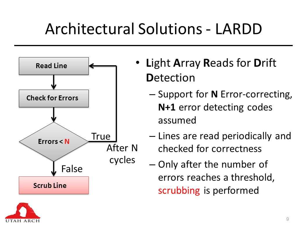 Light Array Reads for Drift Detection – Support for N Error-correcting, N+1 error detecting codes assumed – Lines are read periodically and checked for correctness – Only after the number of errors reaches a threshold, scrubbing is performed 9 Architectural Solutions - LARDD Read Line Check for Errors Errors < N Scrub Line True False After N cycles