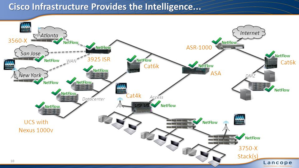 Cisco Infrastructure Provides the Intelligence...