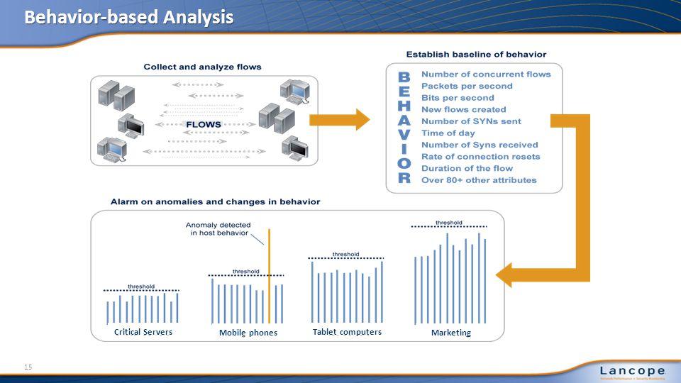Behavior-based Analysis 15 Critical ServersTablet computers Mobile phonesMarketing