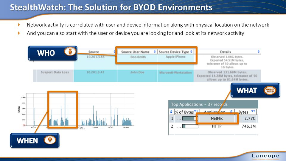 Network activity is correlated with user and device information along with physical location on the network And you can also start with the user or device you are looking for and look at its network activity StealthWatch: The Solution for BYOD Environments