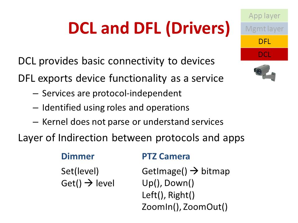DCL and DFL (Drivers) DCL provides basic connectivity to devices DFL exports device functionality as a service – Services are protocol-independent – Identified using roles and operations – Kernel does not parse or understand services Layer of Indirection between protocols and apps DimmerPTZ Camera Set(level) Get() level GetImage() bitmap Up(), Down() Left(), Right() ZoomIn(), ZoomOut() App layer Mgmt layer DFL DCL